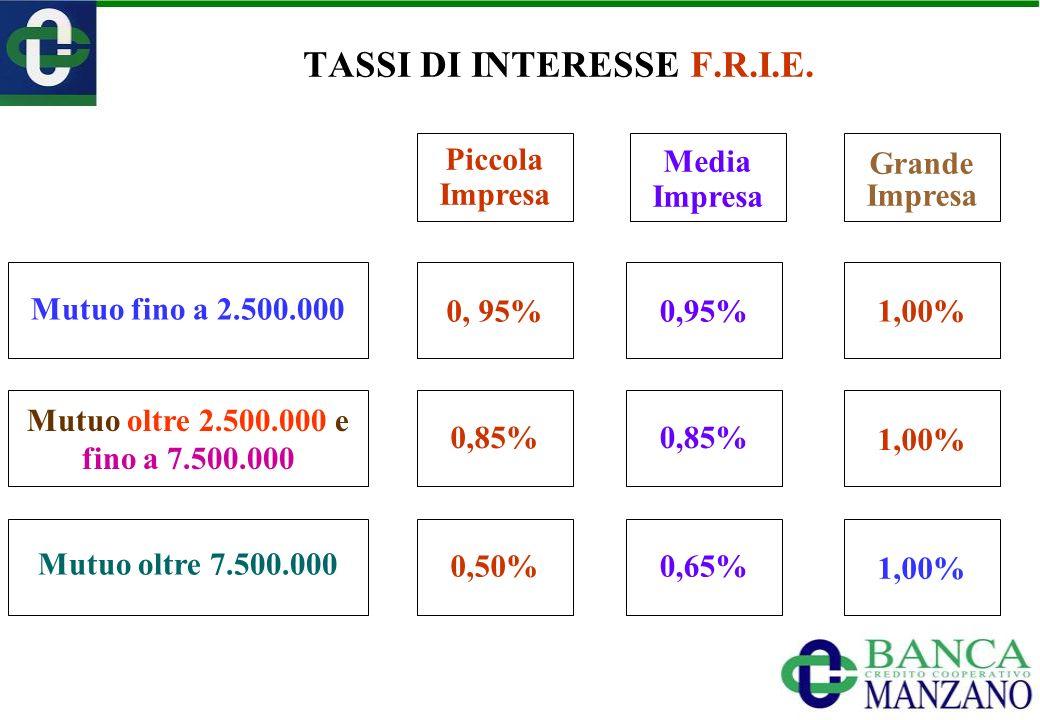 Mutuo fino a 2.500.000 Piccola Impresa Mutuo oltre 2.500.000 e fino a 7.500.000 Media Impresa 0, 95% 0,85% 0,50%0,65% Mutuo oltre 7.500.000 TASSI DI INTERESSE F.R.I.E.
