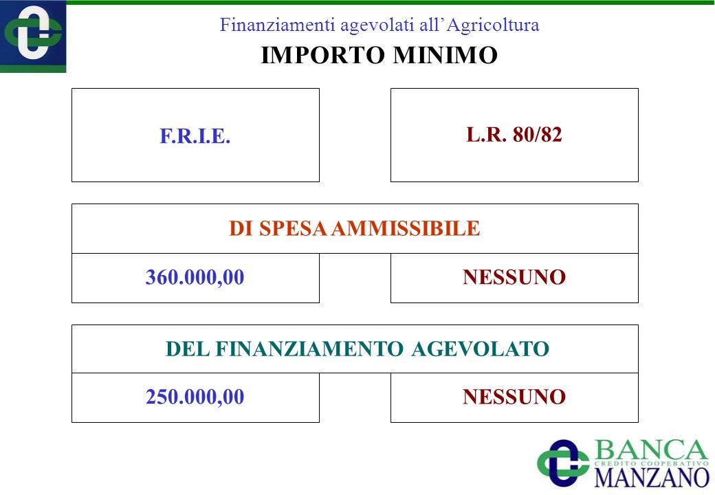 Finanziamenti agevolati allAgricoltura IMPORTO MINIMO F.R.I.E. L.R. 80/82 DEL FINANZIAMENTO AGEVOLATO DI SPESA AMMISSIBILE 360.000,00 250.000,00 NESSU