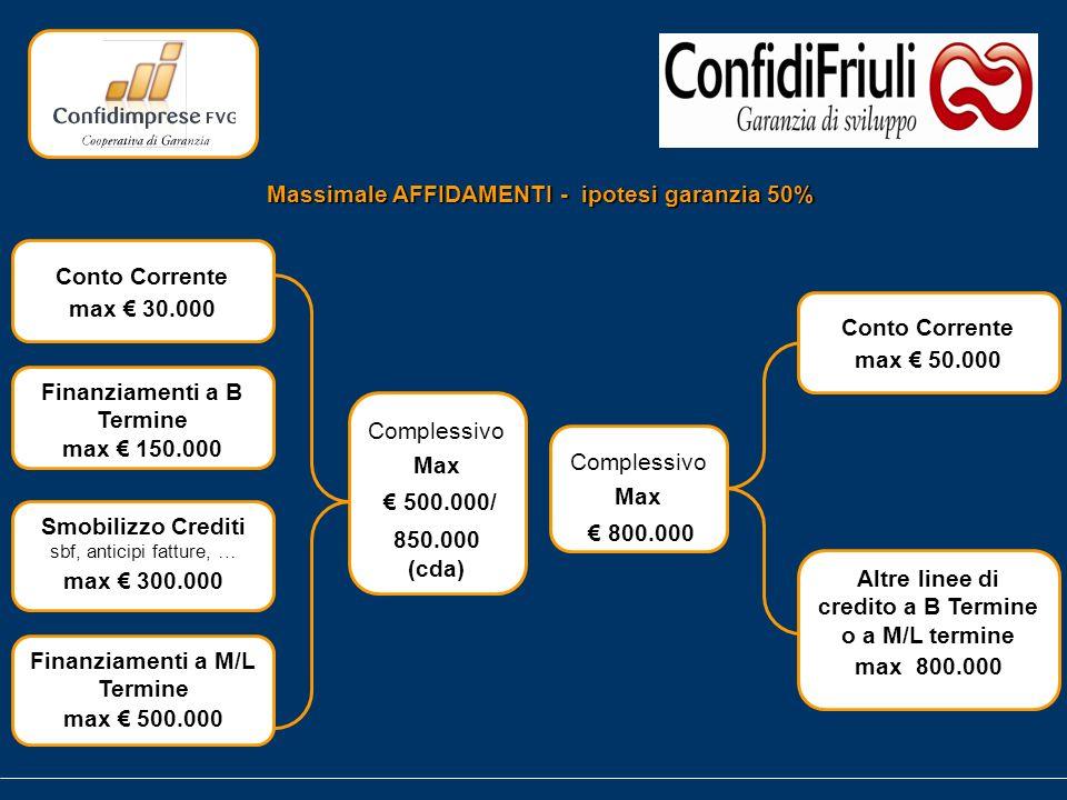 Massimale AFFIDAMENTI - ipotesi garanzia 50% Finanziamenti a M/L Termine max 500.000 Conto Corrente max 30.000 Finanziamenti a B Termine max 150.000 Smobilizzo Crediti sbf, anticipi fatture, … max 300.000 Complessivo Max 500.000/ 850.000 (cda) Complessivo Max 800.000 Conto Corrente max 50.000 Altre linee di credito a B Termine o a M/L termine max 800.000