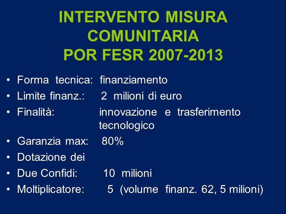 INTERVENTO MISURA COMUNITARIA POR FESR 2007-2013 Forma tecnica: finanziamento Limite finanz.: 2 milioni di euro Finalità: innovazione e trasferimento tecnologico Garanzia max: 80% Dotazione dei Due Confidi: 10 milioni Moltiplicatore: 5 (volume finanz.