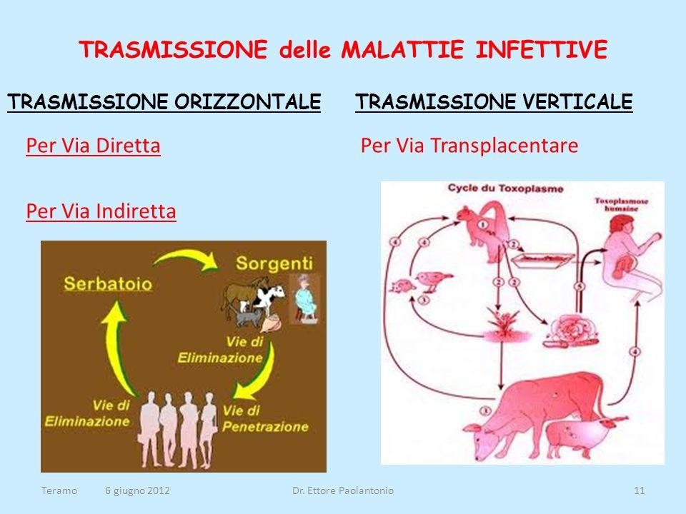 TRASMISSIONE delle MALATTIE INFETTIVE TRASMISSIONE ORIZZONTALE Per Via Diretta Per Via Indiretta TRASMISSIONE VERTICALE Per Via Transplacentare Teramo