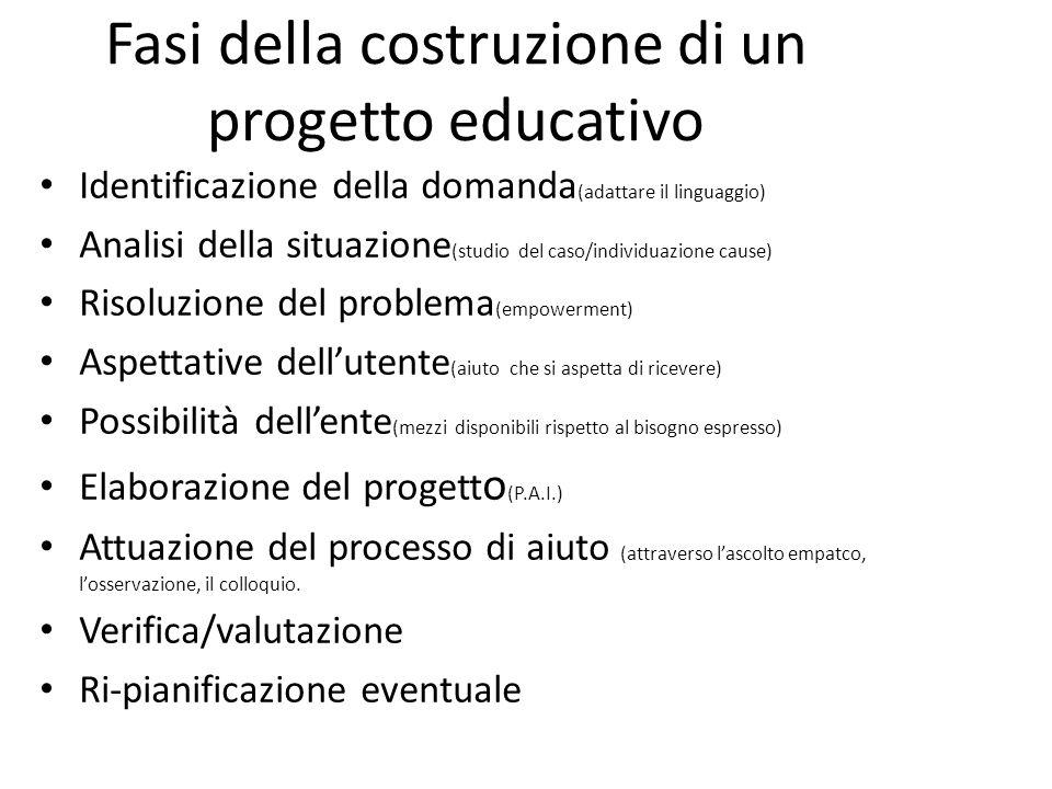 Fasi della costruzione di un progetto educativo Identificazione della domanda (adattare il linguaggio) Analisi della situazione (studio del caso/indiv