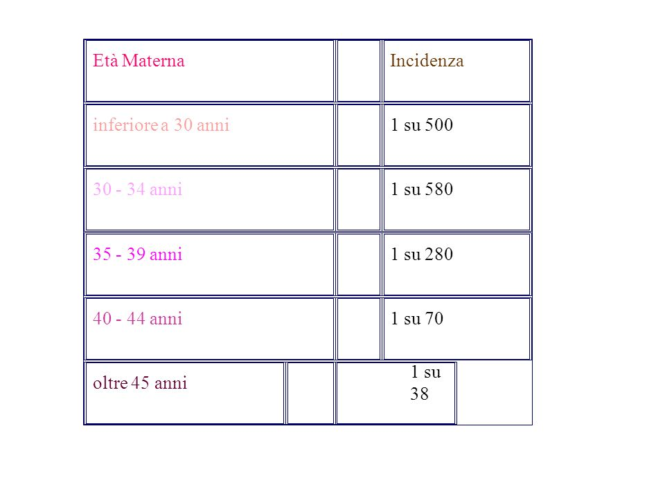 Età Materna Incidenza inferiore a 30 anni 1 su 500 30 - 34 anni 1 su 580 35 - 39 anni 1 su 280 40 - 44 anni 1 su 70 oltre 45 anni 1 su 38