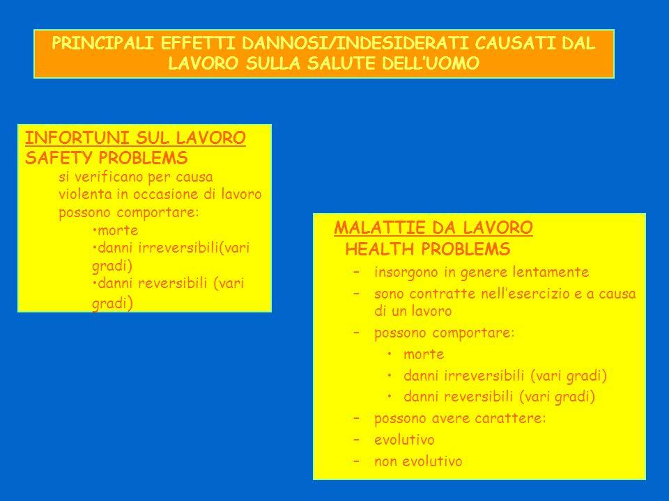 PRINCIPALI EFFETTI DANNOSI/INDESIDERATI CAUSATI DAL LAVORO SULLA SALUTE DELLUOMO MALATTIE DA LAVORO HEALTH PROBLEMS –insorgono in genere lentamente –s