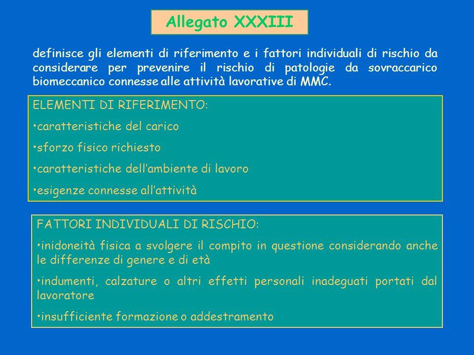 definisce gli elementi di riferimento e i fattori individuali di rischio da considerare per prevenire il rischio di patologie da sovraccarico biomecca