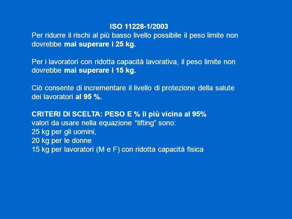 ISO 11228-1/2003 Per ridurre il rischi al più basso livello possibile il peso limite non dovrebbe mai superare i 25 kg. Per i lavoratori con ridotta c