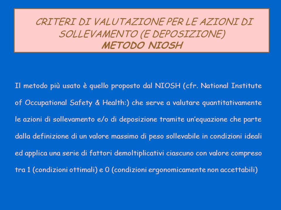 CRITERI DI VALUTAZIONE PER LE AZIONI DI SOLLEVAMENTO (E DEPOSIZIONE) METODO NIOSH Il metodo più usato è quello proposto dal NIOSH (cfr. National Insti