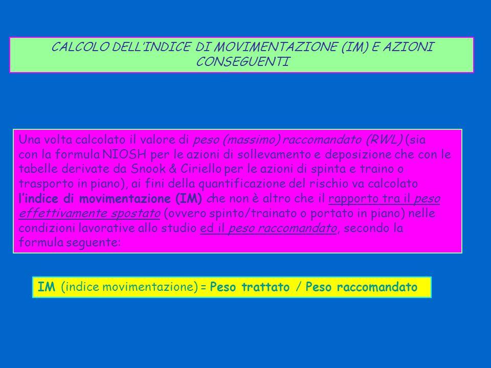 CALCOLO DELLINDICE DI MOVIMENTAZIONE (IM) E AZIONI CONSEGUENTI Una volta calcolato il valore di peso (massimo) raccomandato (RWL) (sia con la formula