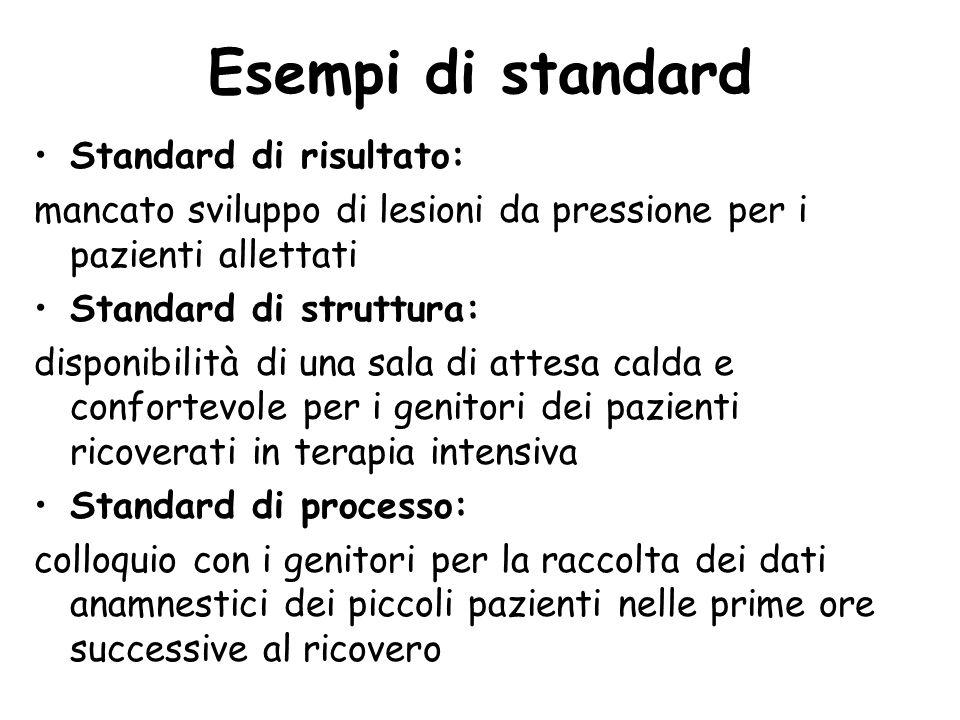 Esempi di standard Standard di risultato: mancato sviluppo di lesioni da pressione per i pazienti allettati Standard di struttura: disponibilità di un