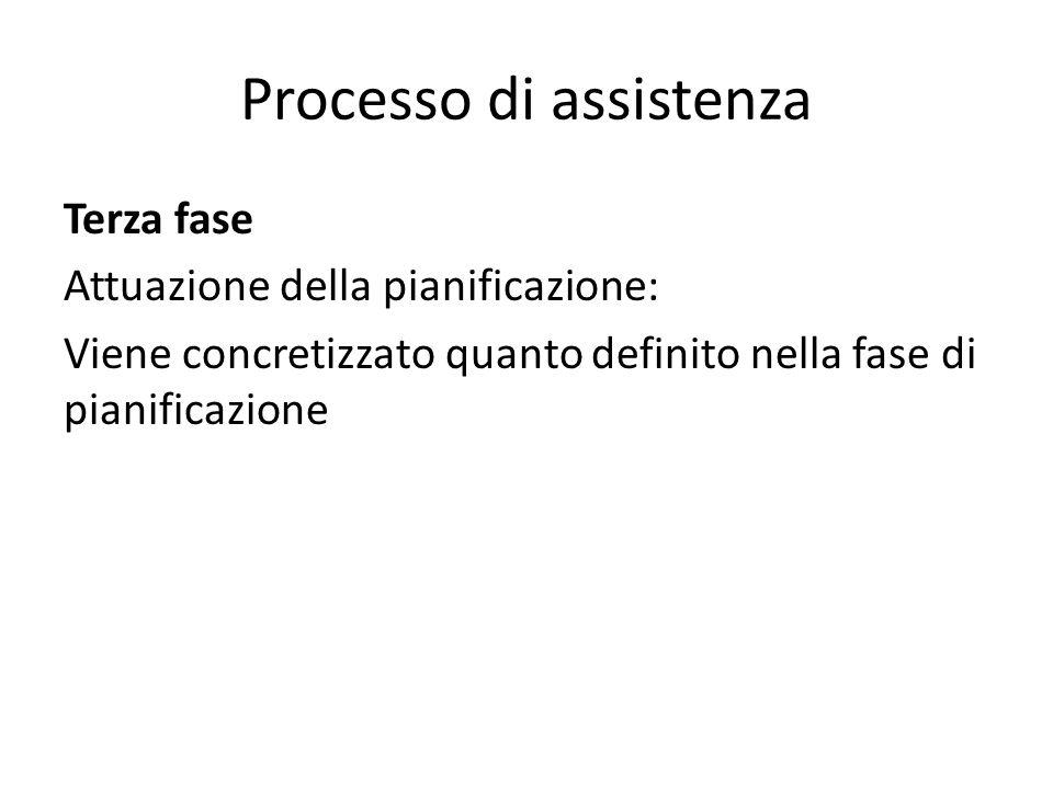 Processo di assistenza Terza fase Attuazione della pianificazione: Viene concretizzato quanto definito nella fase di pianificazione
