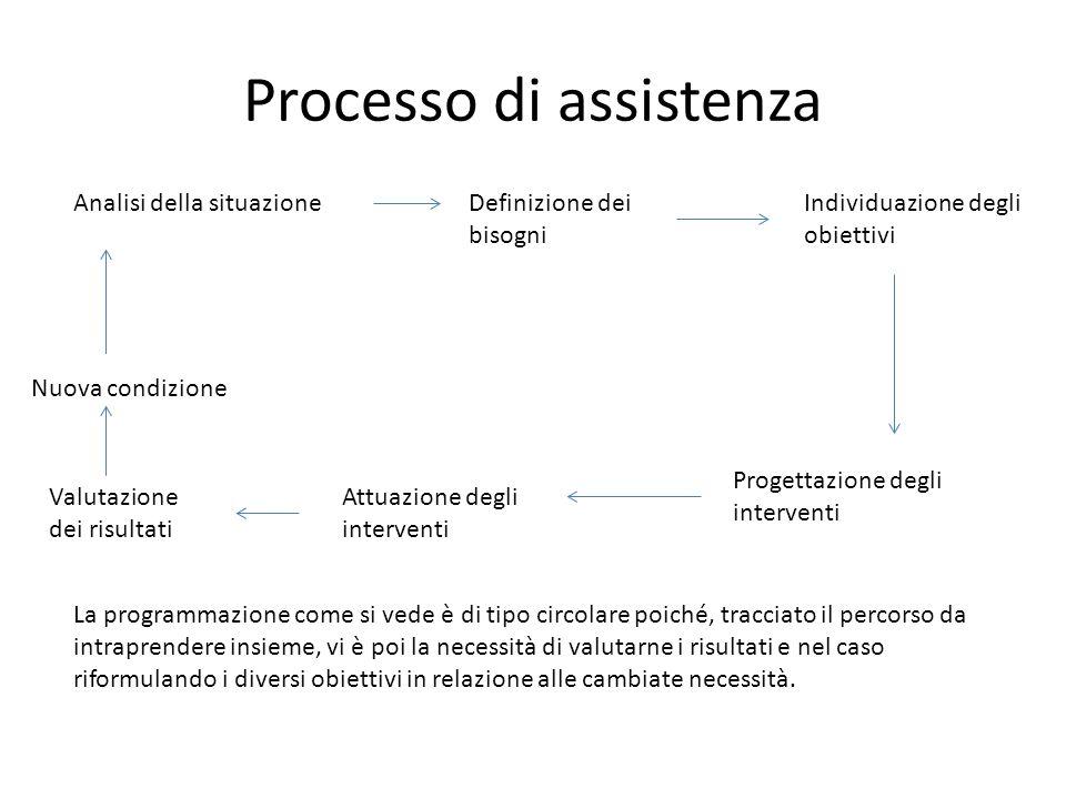Processo di assistenza Analisi della situazioneDefinizione dei bisogni Individuazione degli obiettivi Progettazione degli interventi Attuazione degli