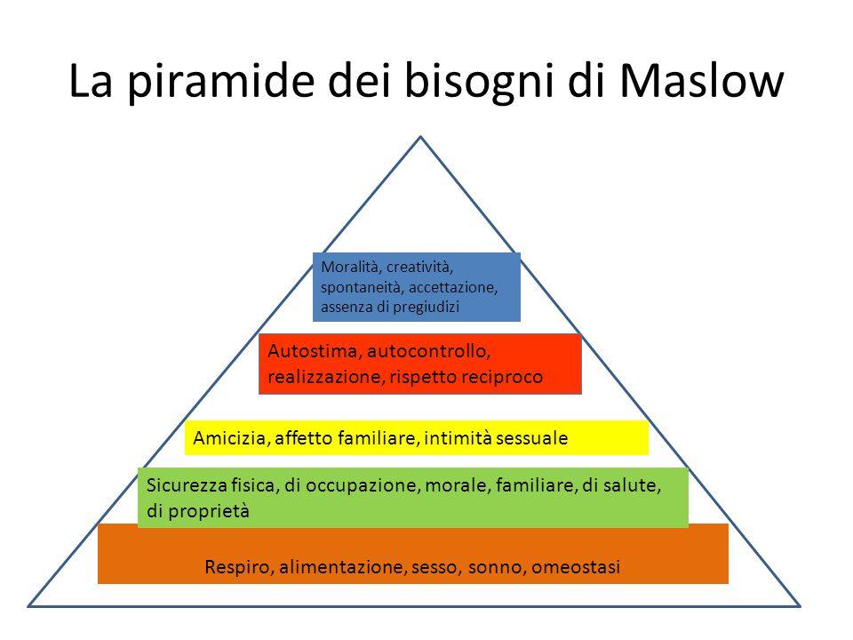 La piramide dei bisogni di Maslow Respiro, alimentazione, sesso, sonno, omeostasi Sicurezza fisica, di occupazione, morale, familiare, di salute, di p