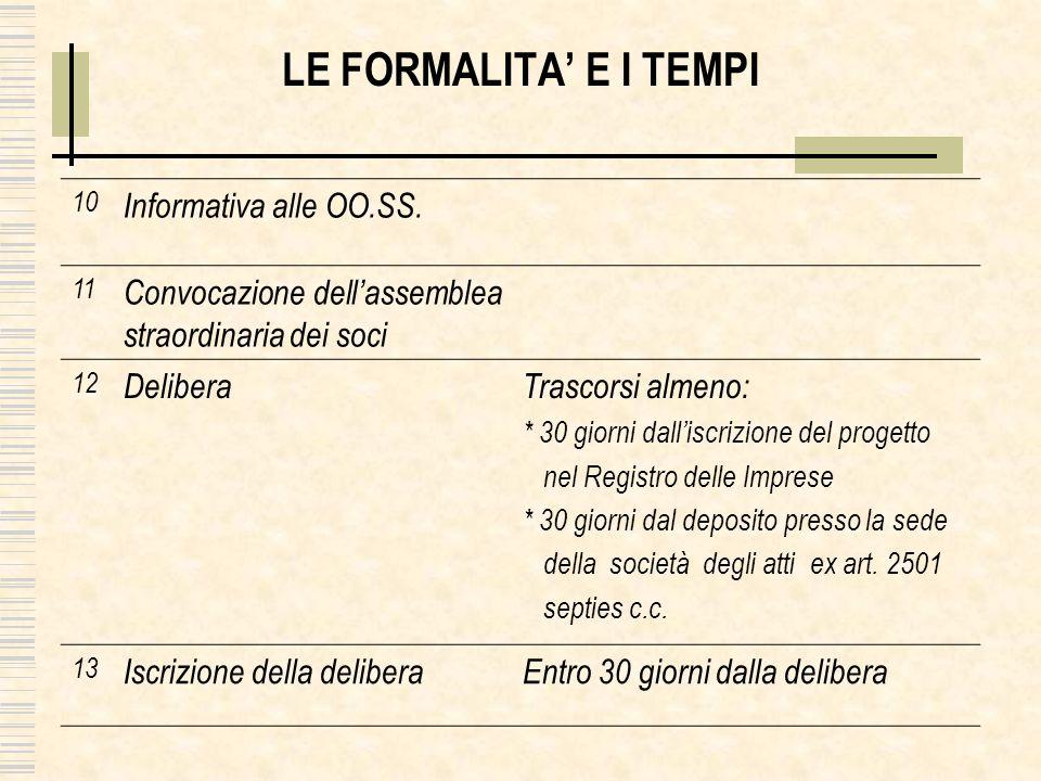 10 Informativa alle OO.SS. 11 Convocazione dellassemblea straordinaria dei soci 12 DeliberaTrascorsi almeno: * 30 giorni dalliscrizione del progetto n