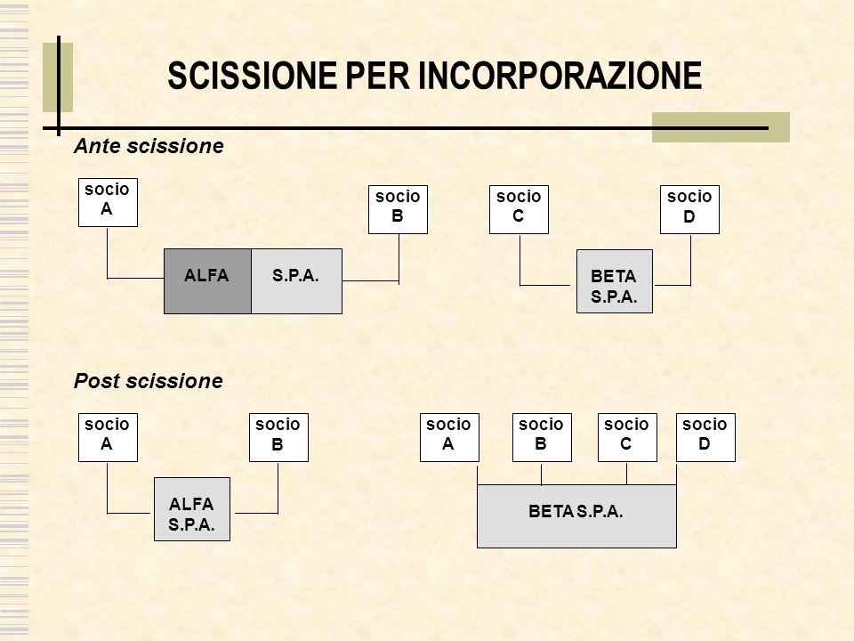 SCISSIONE PROPORZIONALE ALFA S.P.A.SOCIO A Ante scissione BETA S.P.A.