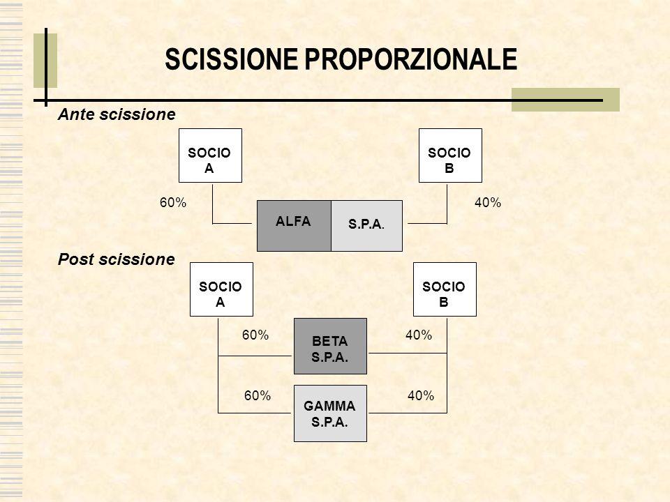SCISSIONE PROPORZIONALE ALFA S.P.A. SOCIO A Ante scissione BETA S.P.A. Post scissione 60% 40% 60% 40% GAMMA S.P.A. SOCIO B SOCIO A SOCIO B 60% 40%