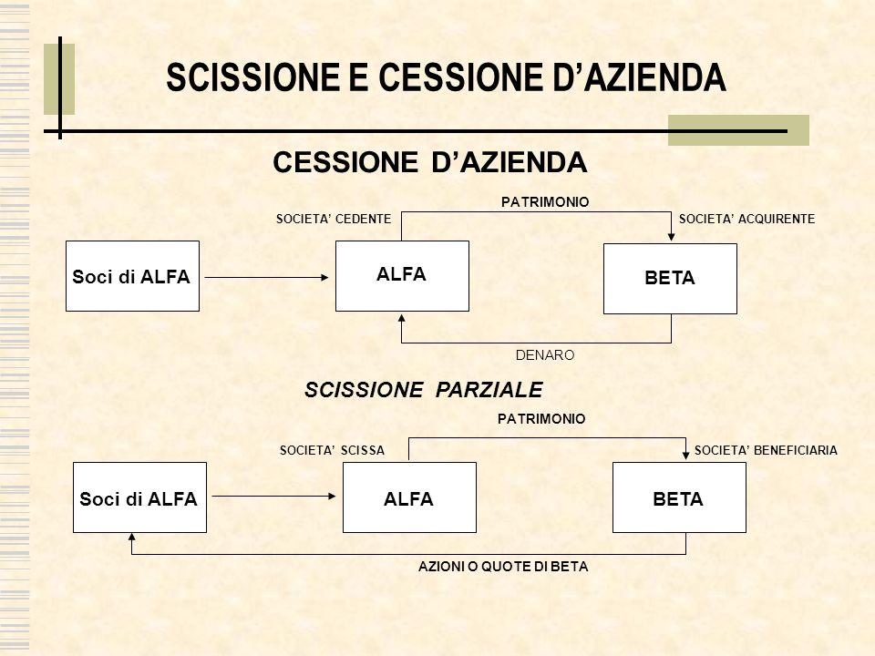 SCISSIONE E CONFERIMENTO DAZIENDA CONFERIMENTO DAZIENDA BETA ALFA Soci di ALFA PATRIMONIO SOC.