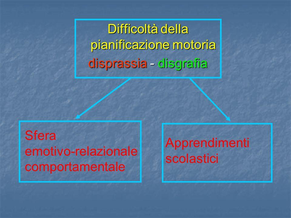 Difficoltà della pianificazione motoria disprassia - disgrafia Sfera emotivo-relazionale comportamentale Apprendimenti scolastici