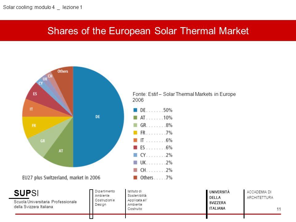 Solar cooling: modulo 4 _ lezione 1 Shares of the European Solar Thermal Market SUPSI Scuola Universitaria Professionale della Svizzera Italiana Dipar