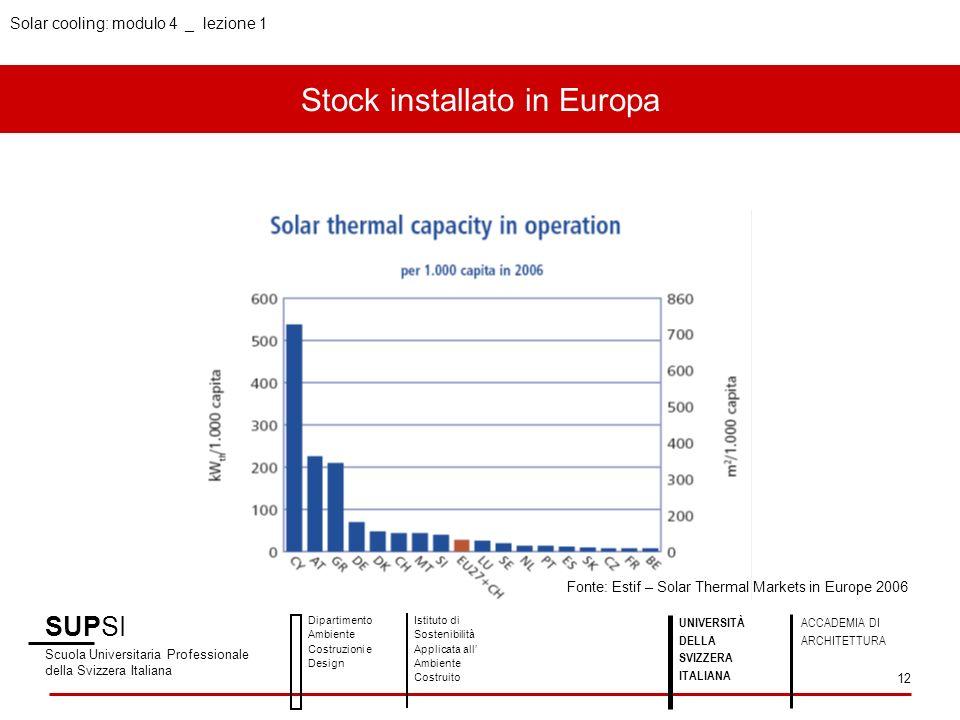 Solar cooling: modulo 4 _ lezione 1 Stock installato in Europa SUPSI Scuola Universitaria Professionale della Svizzera Italiana Dipartimento Ambiente
