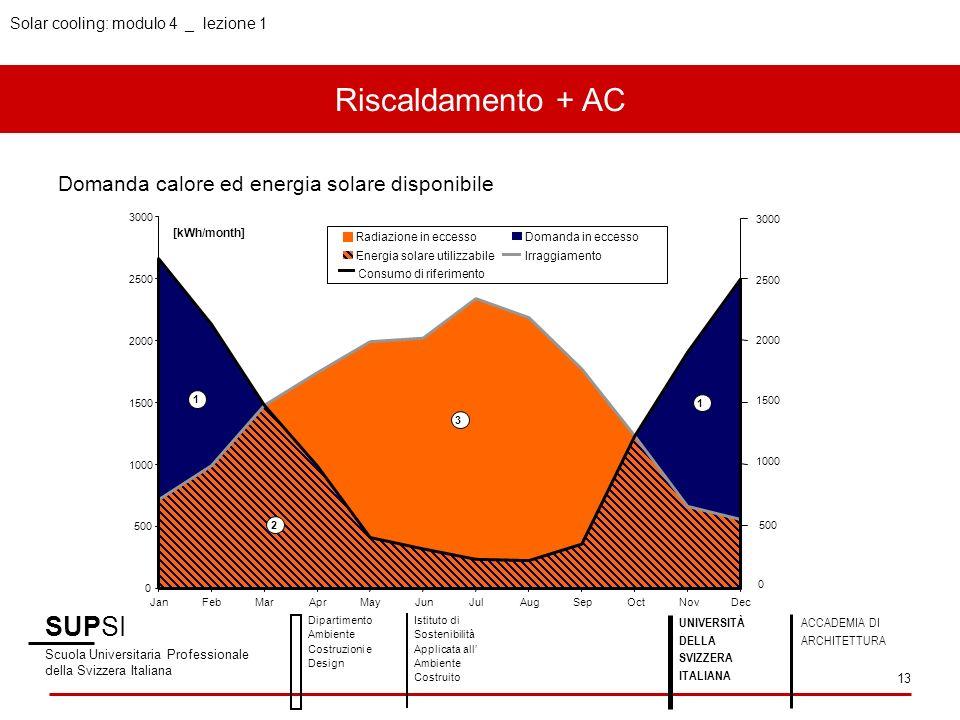 Solar cooling: modulo 4 _ lezione 1 Riscaldamento + AC SUPSI Scuola Universitaria Professionale della Svizzera Italiana Dipartimento Ambiente Costruzi