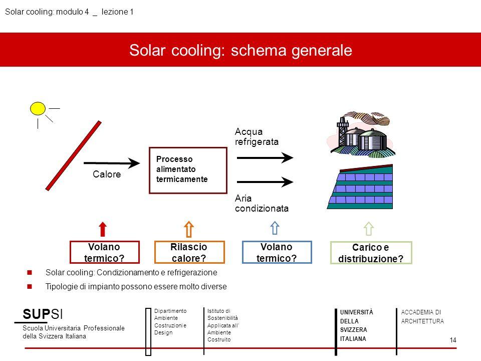 Solar cooling: modulo 4 _ lezione 1 Solar cooling: schema generale SUPSI Scuola Universitaria Professionale della Svizzera Italiana Dipartimento Ambie