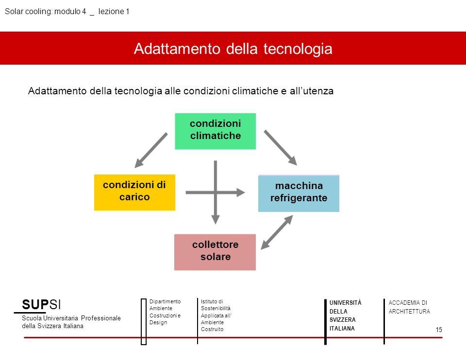 Solar cooling: modulo 4 _ lezione 1 Adattamento della tecnologia SUPSI Scuola Universitaria Professionale della Svizzera Italiana Dipartimento Ambient