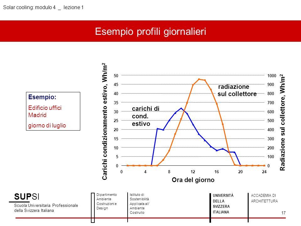 Solar cooling: modulo 4 _ lezione 1 Esempio profili giornalieri SUPSI Scuola Universitaria Professionale della Svizzera Italiana Dipartimento Ambiente
