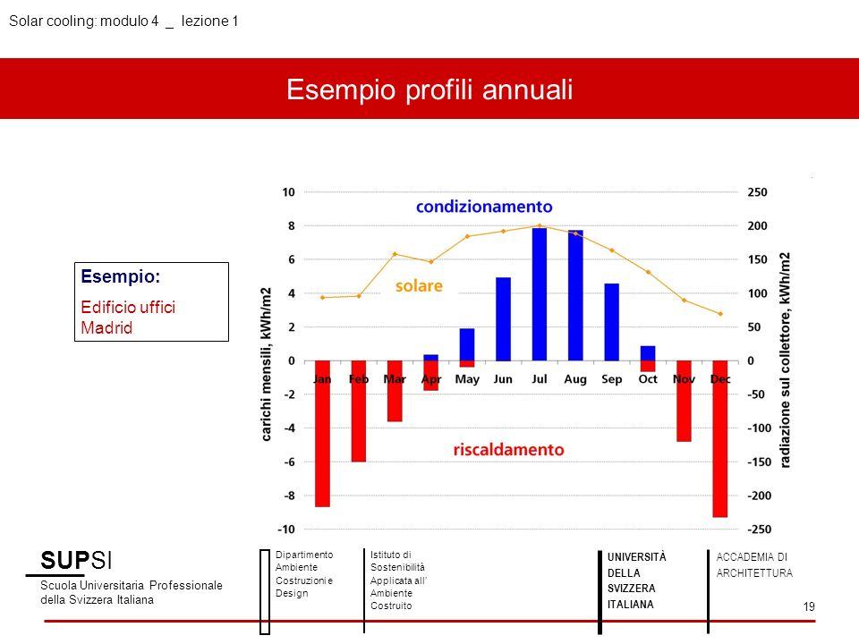 Solar cooling: modulo 4 _ lezione 1 Esempio profili annuali SUPSI Scuola Universitaria Professionale della Svizzera Italiana Dipartimento Ambiente Cos
