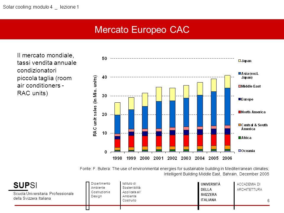 Solar cooling: modulo 4 _ lezione 1 Mercato Europeo CAC SUPSI Scuola Universitaria Professionale della Svizzera Italiana Dipartimento Ambiente Costruz
