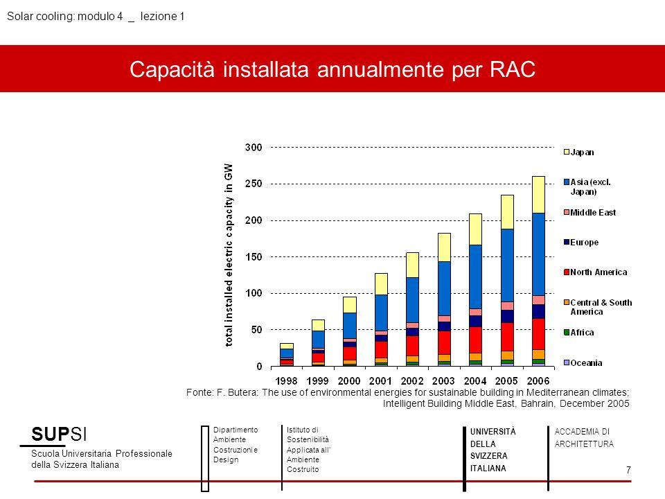 Solar cooling: modulo 4 _ lezione 1 Capacità installata annualmente per RAC SUPSI Scuola Universitaria Professionale della Svizzera Italiana Dipartime