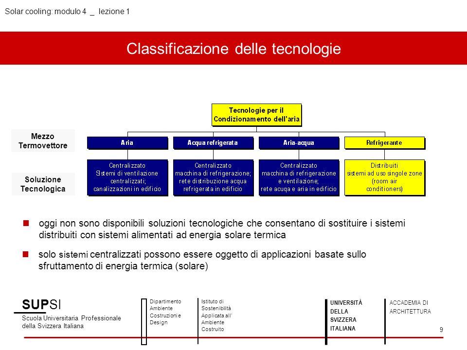Solar cooling: modulo 4 _ lezione 1 Classificazione delle tecnologie SUPSI Scuola Universitaria Professionale della Svizzera Italiana Dipartimento Amb