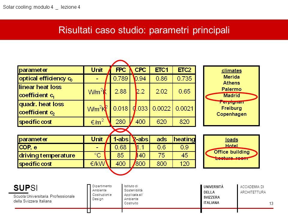 Risultati caso studio: parametri principali SUPSI Scuola Universitaria Professionale della Svizzera Italiana Dipartimento Ambiente Costruzioni e Desig