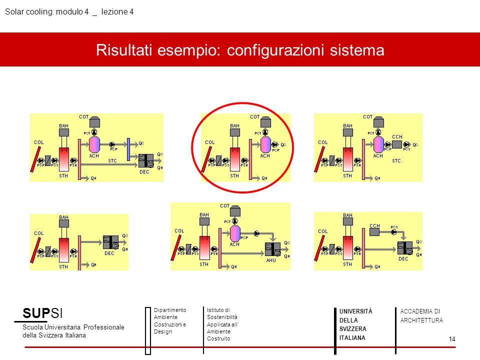 Risultati esempio: configurazioni sistema SUPSI Scuola Universitaria Professionale della Svizzera Italiana Dipartimento Ambiente Costruzioni e Design