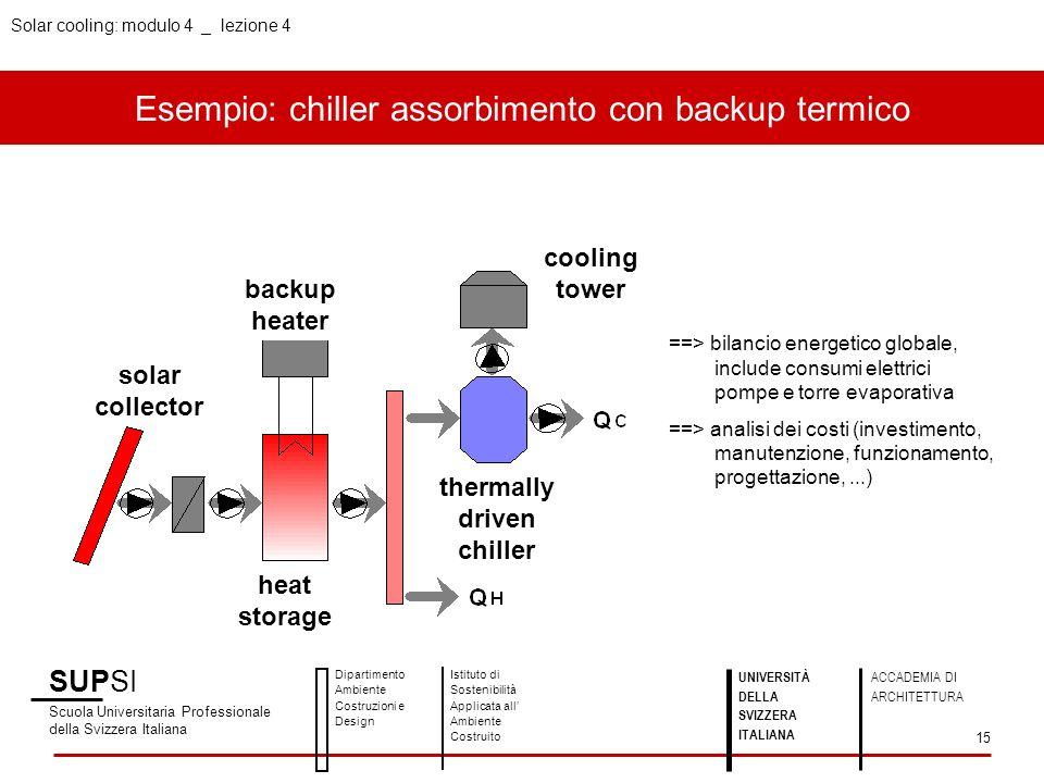 Esempio: chiller assorbimento con backup termico SUPSI Scuola Universitaria Professionale della Svizzera Italiana Dipartimento Ambiente Costruzioni e