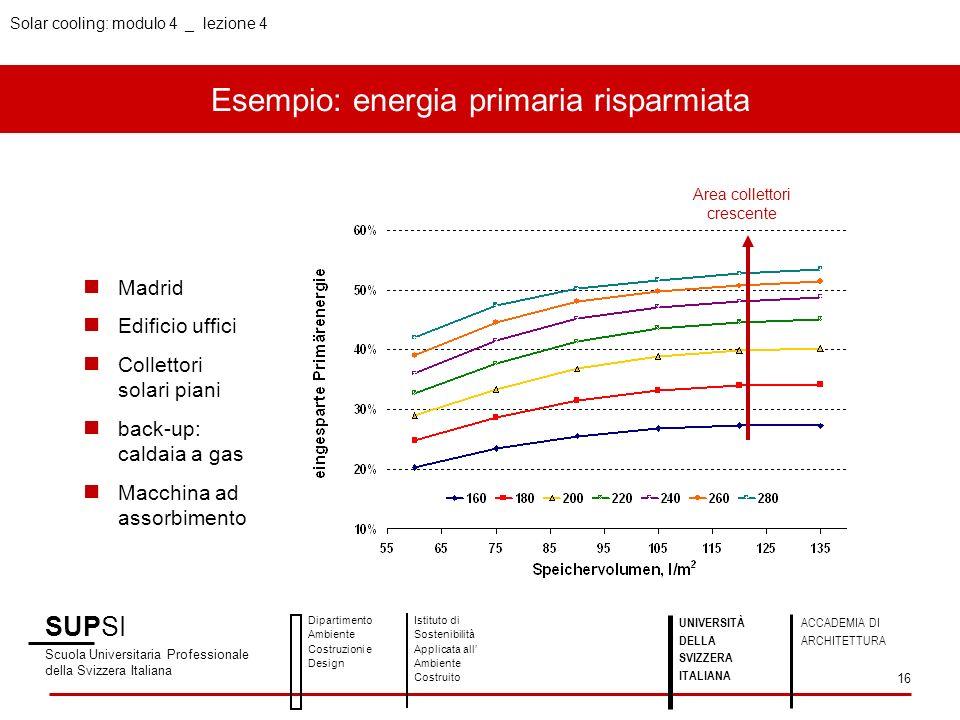 Esempio: energia primaria risparmiata SUPSI Scuola Universitaria Professionale della Svizzera Italiana Dipartimento Ambiente Costruzioni e Design Isti