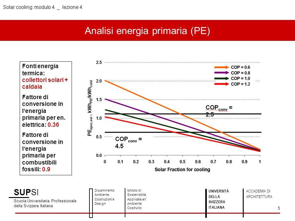 Analisi energia primaria (PE) SUPSI Scuola Universitaria Professionale della Svizzera Italiana Dipartimento Ambiente Costruzioni e Design Istituto di