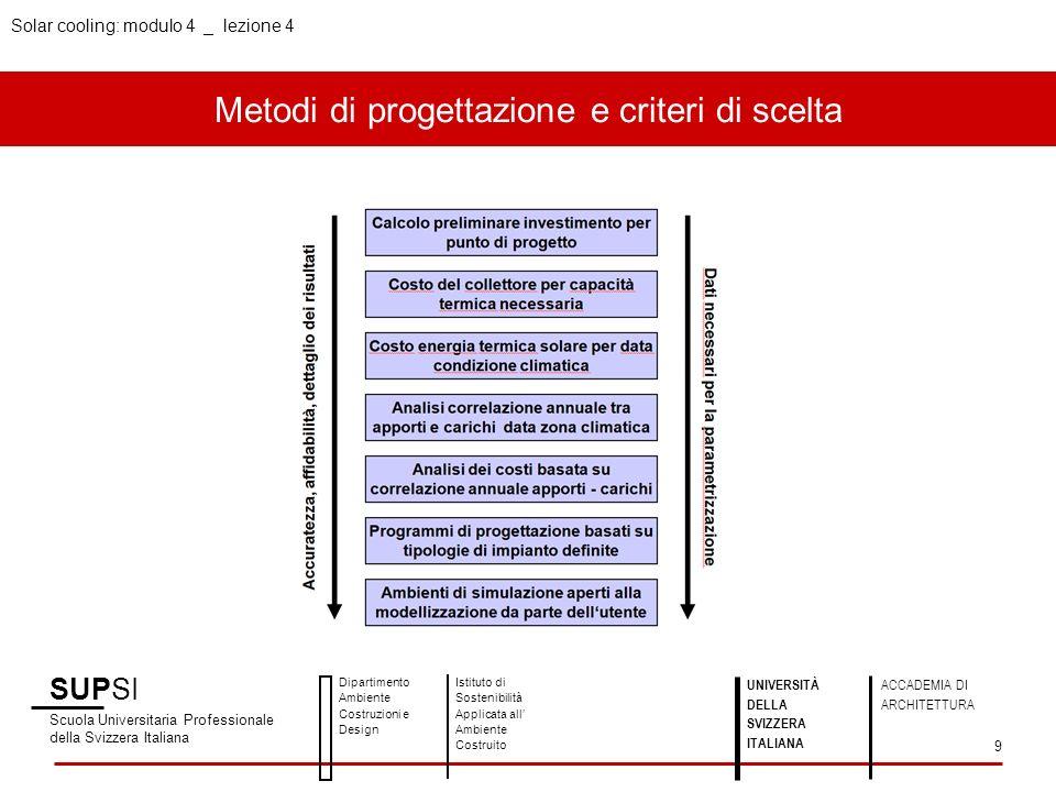 Metodi di progettazione e criteri di scelta SUPSI Scuola Universitaria Professionale della Svizzera Italiana Dipartimento Ambiente Costruzioni e Desig