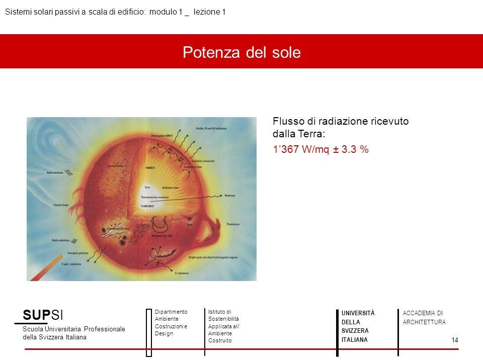 SUPSI Scuola Universitaria Professionale della Svizzera Italiana Dipartimento Ambiente Costruzioni e Design Istituto di Sostenibilità Applicata all Ambiente Costruito Sistemi solari passivi a scala di edificio: modulo 1 _ lezione 1 UNIVERSITÀ DELLA SVIZZERA ITALIANA ACCADEMIA DI ARCHITETTURA 14 Flusso di radiazione ricevuto dalla Terra: 1367 W/mq ± 3.3 % Potenza del sole