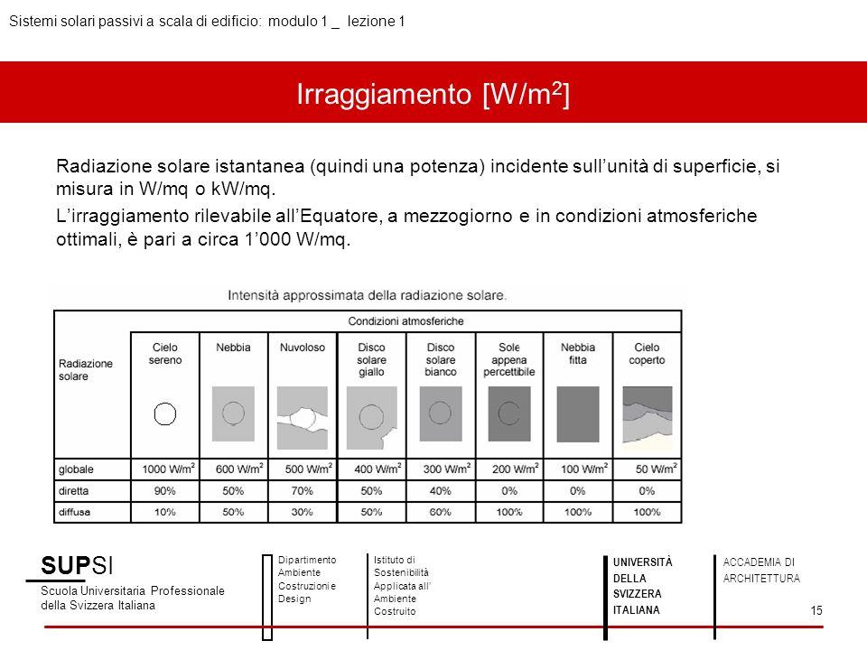 SUPSI Scuola Universitaria Professionale della Svizzera Italiana Dipartimento Ambiente Costruzioni e Design Istituto di Sostenibilità Applicata all Ambiente Costruito Sistemi solari passivi a scala di edificio: modulo 1 _ lezione 1 UNIVERSITÀ DELLA SVIZZERA ITALIANA ACCADEMIA DI ARCHITETTURA 15 Radiazione solare istantanea (quindi una potenza) incidente sullunità di superficie, si misura in W/mq o kW/mq.
