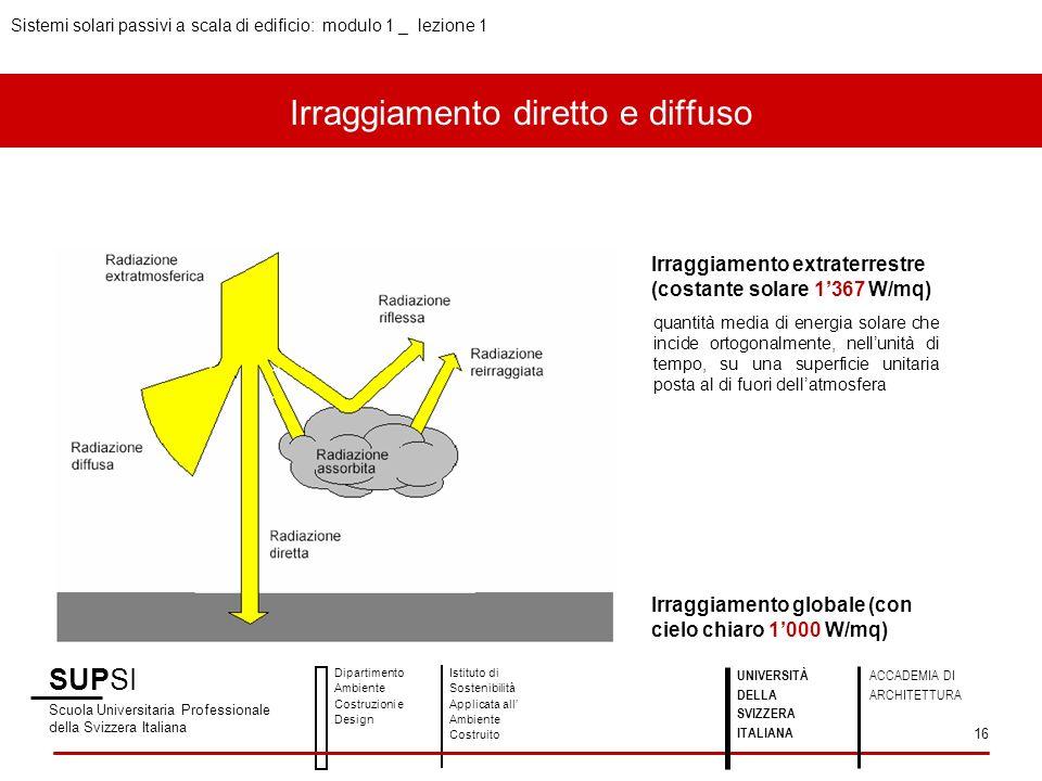 SUPSI Scuola Universitaria Professionale della Svizzera Italiana Dipartimento Ambiente Costruzioni e Design Istituto di Sostenibilità Applicata all Ambiente Costruito Sistemi solari passivi a scala di edificio: modulo 1 _ lezione 1 UNIVERSITÀ DELLA SVIZZERA ITALIANA ACCADEMIA DI ARCHITETTURA 16 Irraggiamento extraterrestre (costante solare 1367 W/mq) Irraggiamento globale (con cielo chiaro 1000 W/mq) quantità media di energia solare che incide ortogonalmente, nellunità di tempo, su una superficie unitaria posta al di fuori dellatmosfera Irraggiamento diretto e diffuso