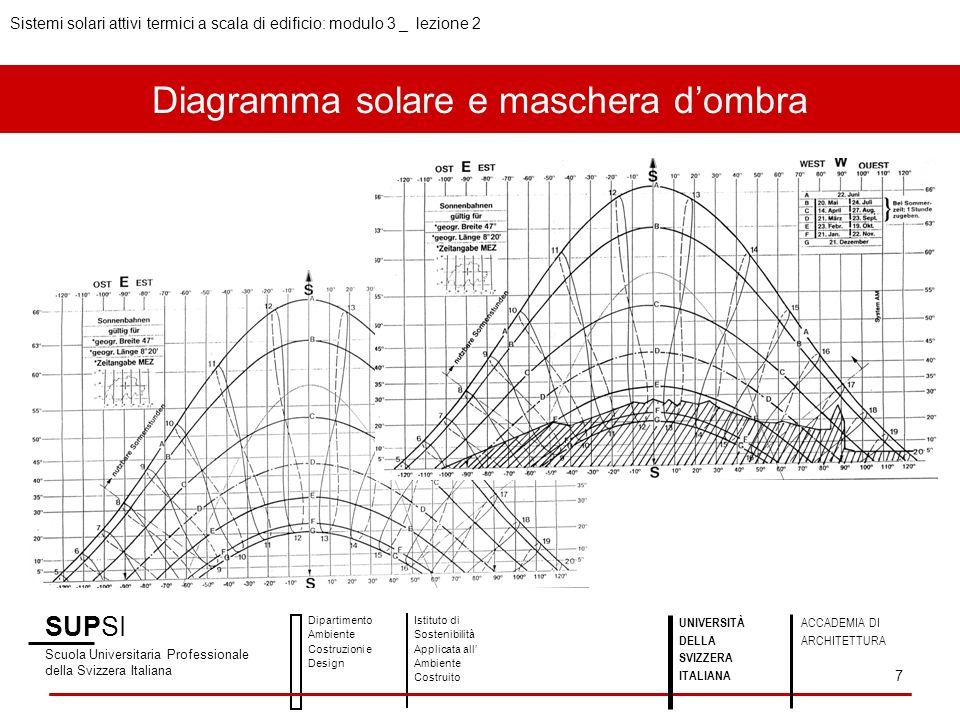 Principio di funzionamento SUPSI Scuola Universitaria Professionale della Svizzera Italiana Dipartimento Ambiente Costruzioni e Design Istituto di Sostenibilità Applicata all Ambiente Costruito 8 UNIVERSITÀ DELLA SVIZZERA ITALIANA ACCADEMIA DI ARCHITETTURA Fonte: acqua calda con lenergia solare Sistemi solari attivi termici a scala di edificio: modulo 3 _ lezione 2