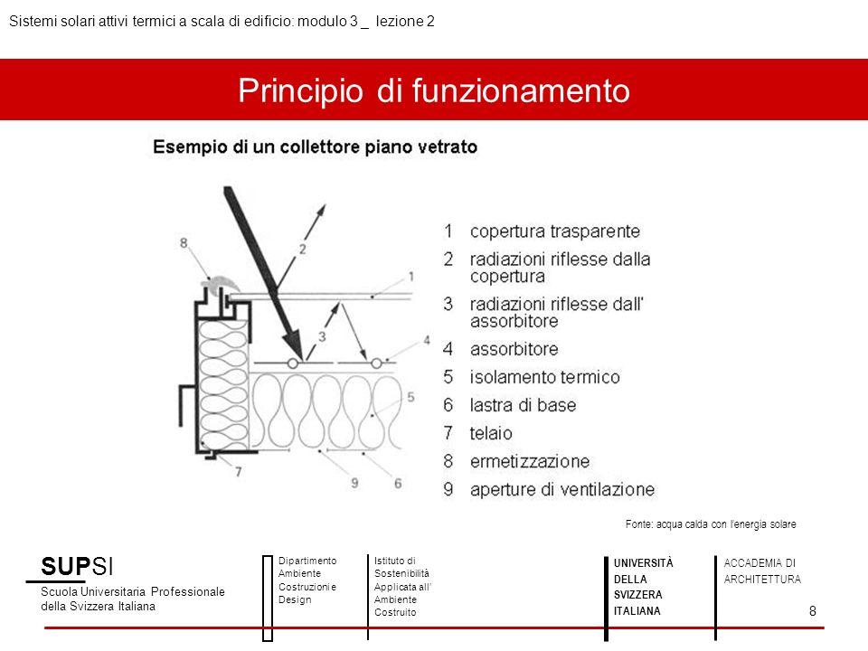 Principio di funzionamento SUPSI Scuola Universitaria Professionale della Svizzera Italiana Dipartimento Ambiente Costruzioni e Design Istituto di Sos