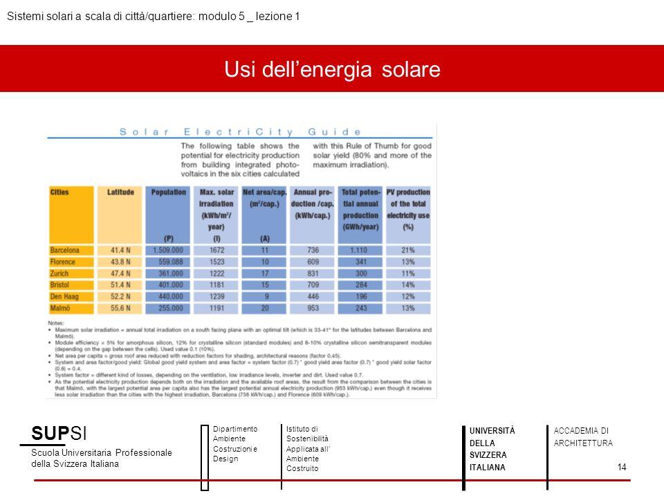 Usi dellenergia solare SUPSI Scuola Universitaria Professionale della Svizzera Italiana Dipartimento Ambiente Costruzioni e Design Istituto di Sosteni