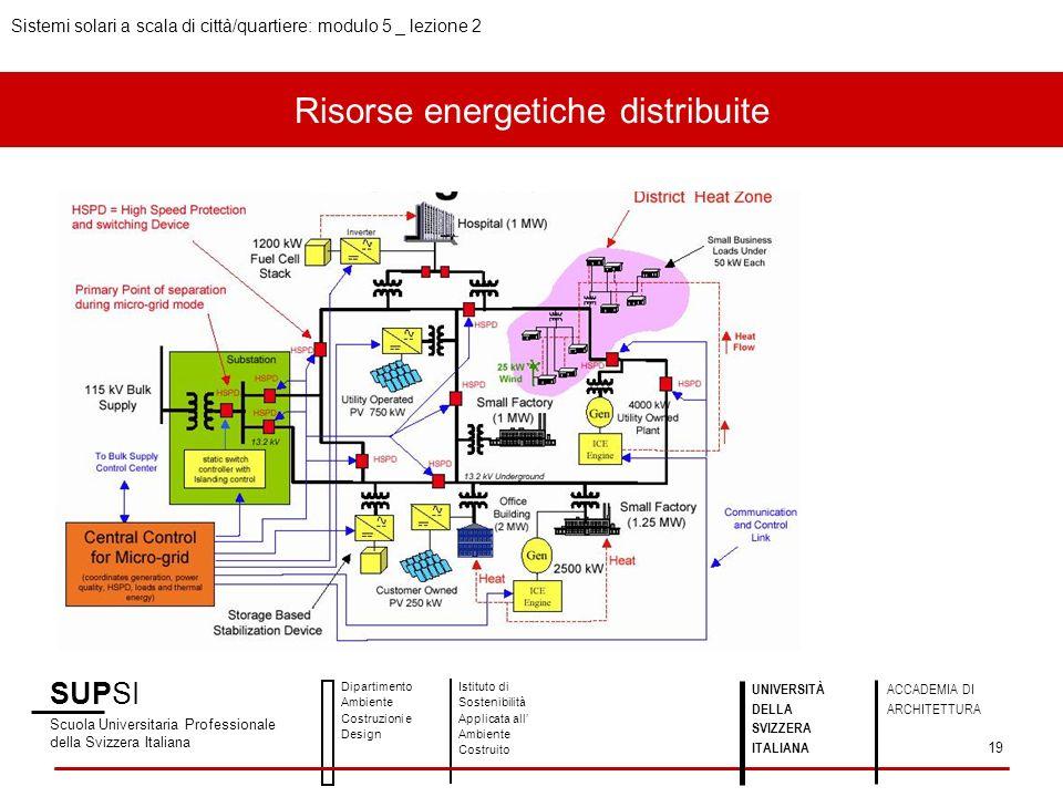 Risorse energetiche distribuite SUPSI Scuola Universitaria Professionale della Svizzera Italiana Dipartimento Ambiente Costruzioni e Design Istituto di Sostenibilità Applicata all Ambiente Costruito UNIVERSITÀ DELLA SVIZZERA ITALIANA ACCADEMIA DI ARCHITETTURA Sistemi solari a scala di città/quartiere: modulo 5 _ lezione 2 19