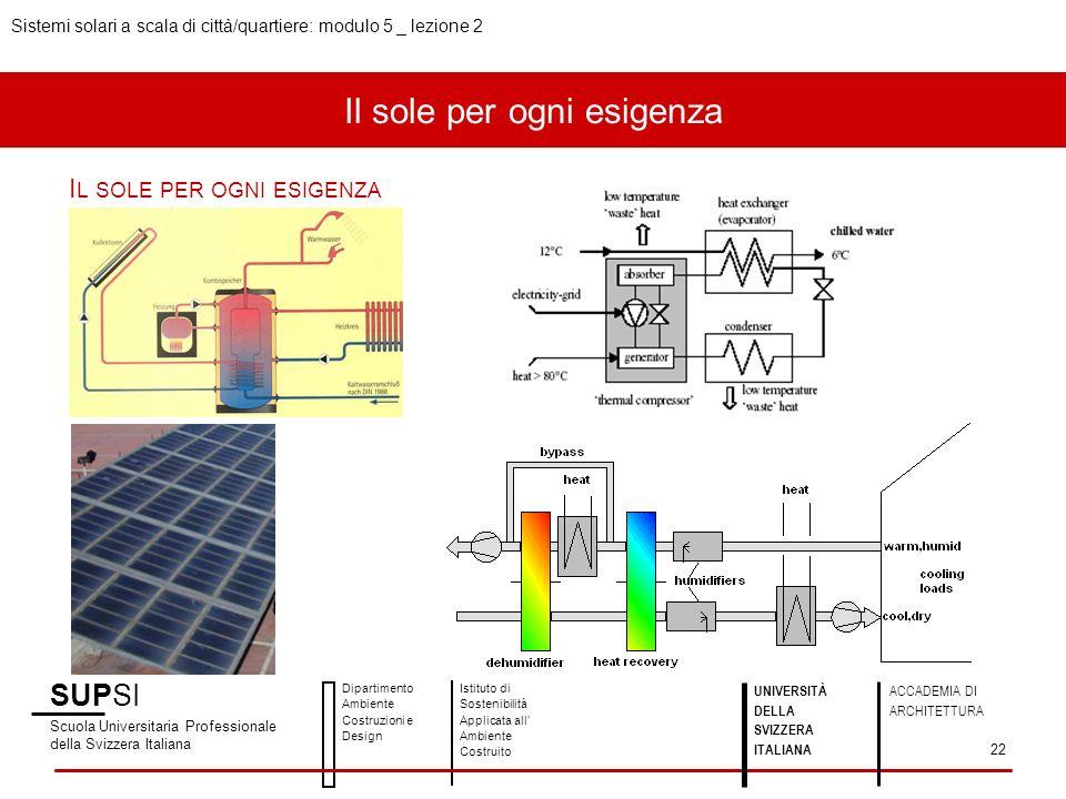 Il sole per ogni esigenza I L SOLE PER OGNI ESIGENZA SUPSI Scuola Universitaria Professionale della Svizzera Italiana Dipartimento Ambiente Costruzioni e Design Istituto di Sostenibilità Applicata all Ambiente Costruito UNIVERSITÀ DELLA SVIZZERA ITALIANA ACCADEMIA DI ARCHITETTURA Sistemi solari a scala di città/quartiere: modulo 5 _ lezione 2 22