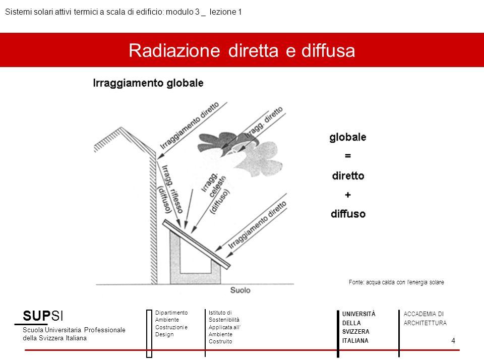 Giorno estivo, piano orizzontale SUPSI Scuola Universitaria Professionale della Svizzera Italiana Dipartimento Ambiente Costruzioni e Design Istituto di Sostenibilità Applicata all Ambiente Costruito Sistemi solari attivi termici a scala di edificio: modulo 3 _ lezione 1 5 UNIVERSITÀ DELLA SVIZZERA ITALIANA ACCADEMIA DI ARCHITETTURA Fonte: rilievi del LEEE – TISO a Trevano Irraggiamento giornaliero: 6.5 kWh/m 2