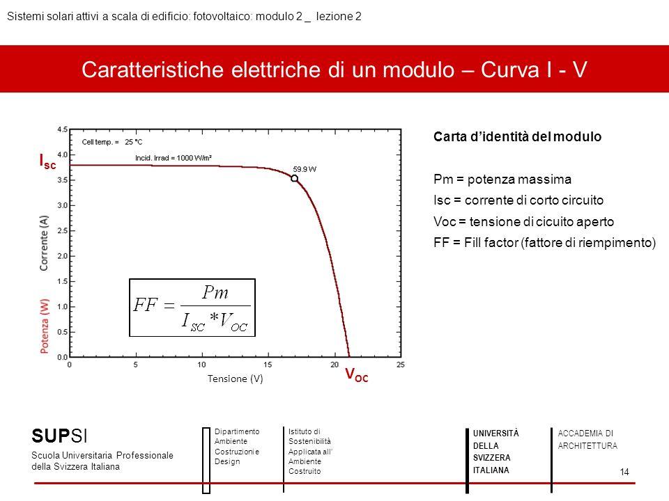 Caratteristiche elettriche di un modulo – Curva I - V I sc lmlm P m = I m* V m P = I*V VmVm Tensione (V) Carta didentità del modulo Pm = potenza massi