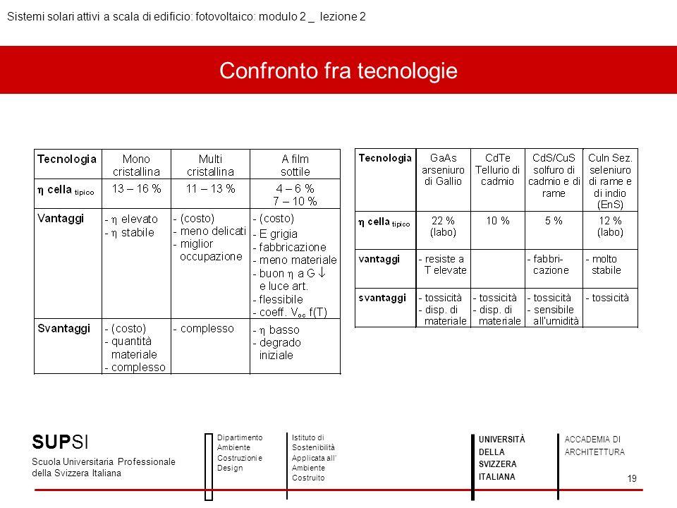Confronto fra tecnologie SUPSI Scuola Universitaria Professionale della Svizzera Italiana Dipartimento Ambiente Costruzioni e Design Istituto di Soste