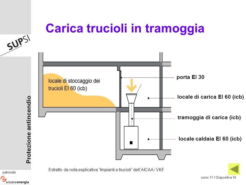 Protezione antincendio patronato corso 11.1 Diapositiva 19 Carica trucioli in tramoggia locale di carica EI 60 (icb) locale caldaia EI 60 (icb) porta
