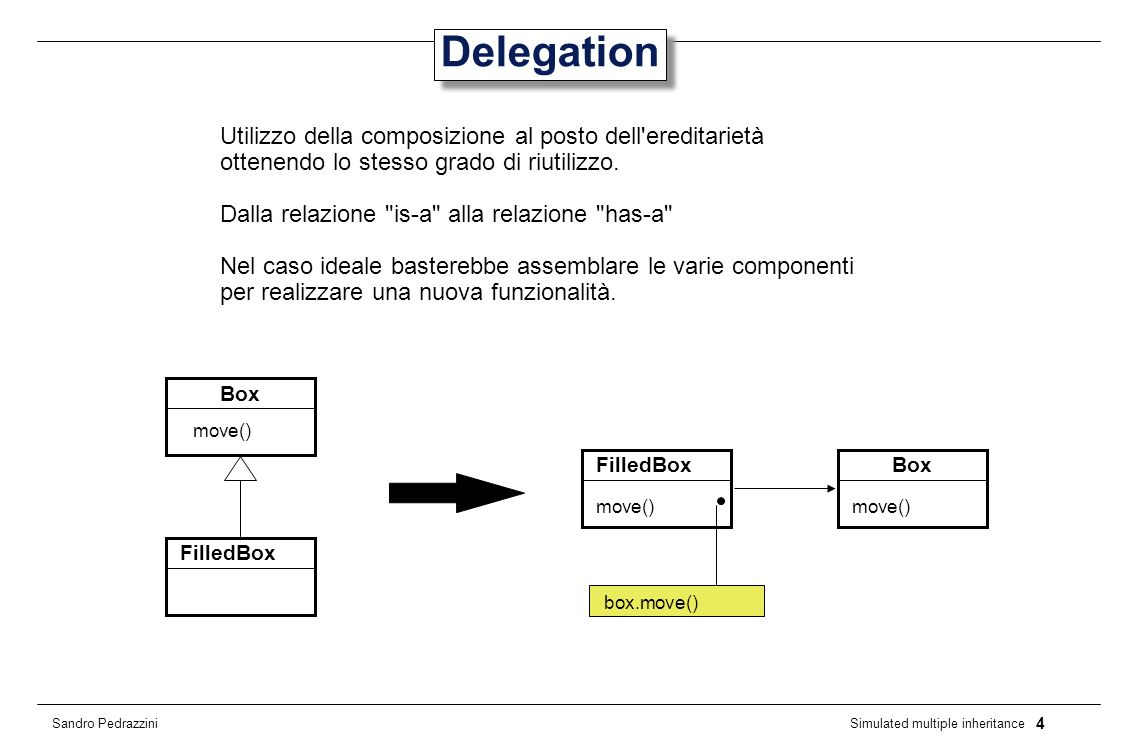 4 Simulated multiple inheritance Sandro Pedrazzini Delegation Utilizzo della composizione al posto dell ereditarietà ottenendo lo stesso grado di riutilizzo.